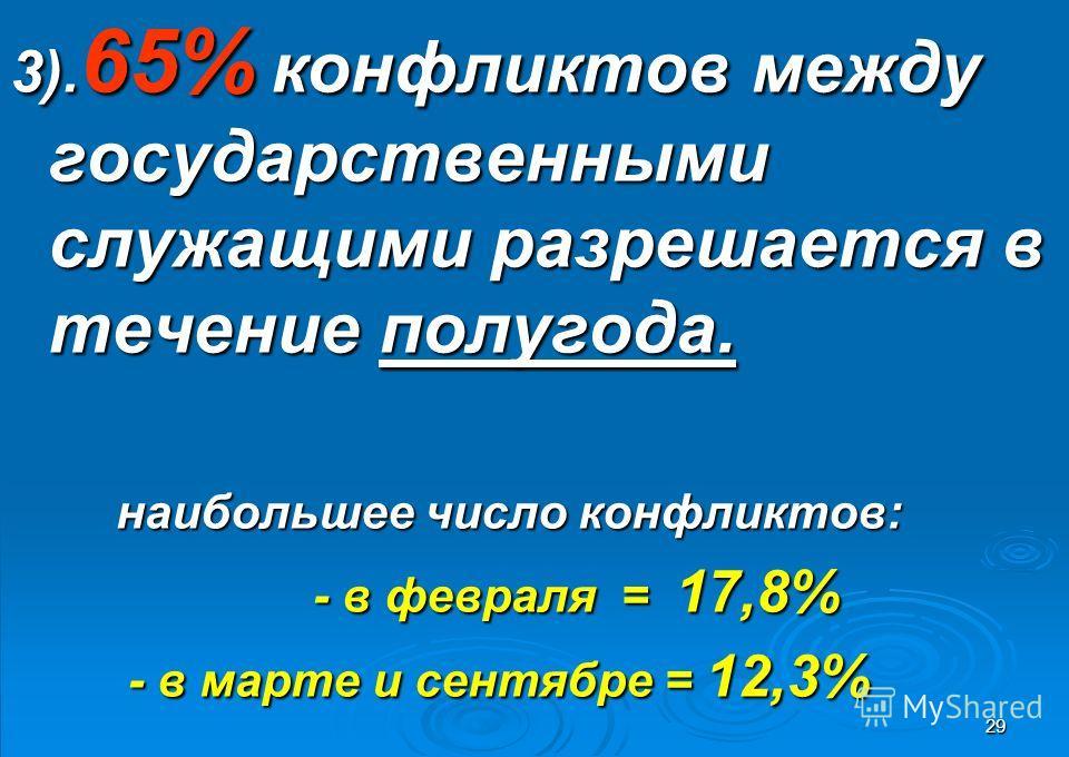 29 3). 65% конфликтов между государственными служащими разрешается в течение полугода. наибольшее число конфликтов: наибольшее число конфликтов: - в февраля = 17,8% - в февраля = 17,8% - в марте и сентябре = 12,3% - в марте и сентябре = 12,3%