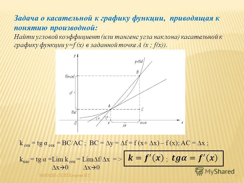 Задача о кассательной к графику функции, приводящая к понятию производной: Найти угловой коэффициент (или тангенс угла наклона) кассательной к графику функции y=f (x) в заданной точке A (x ; f(x)). k сек = tg α сек = BC/AC ; BC = y = f = f (x+ x) – f