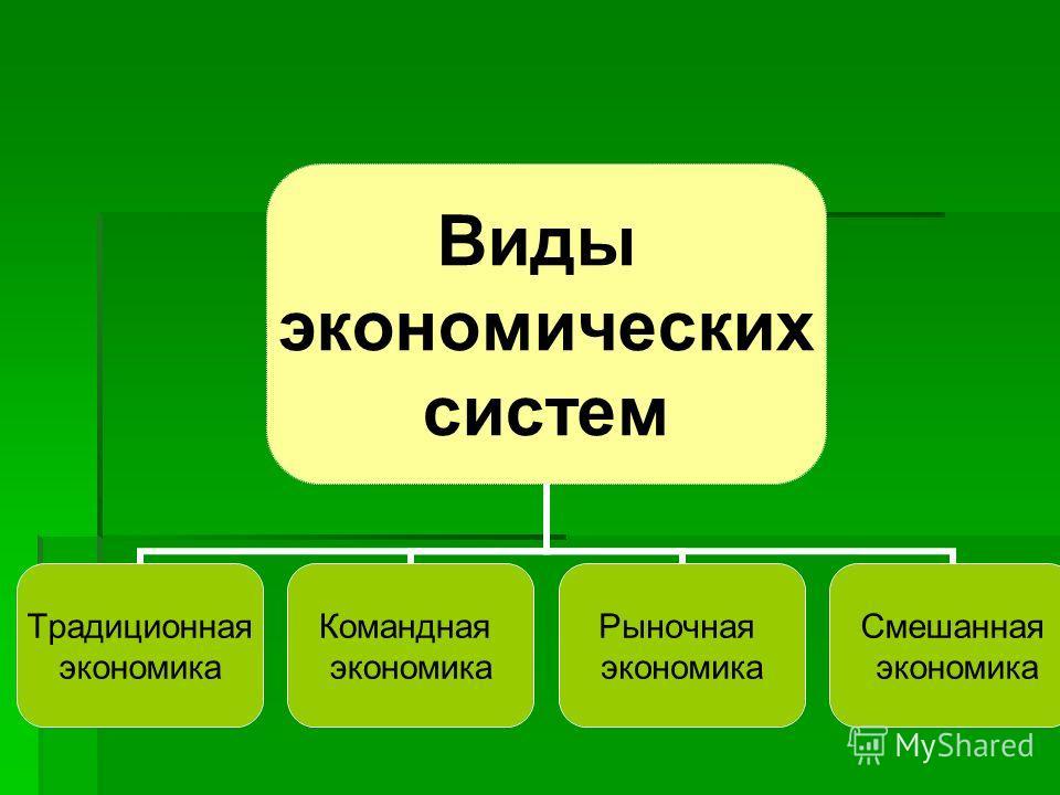 Виды экономических систем Традиционная экономика Командная экономика Рыночная экономика Смешанная экономика
