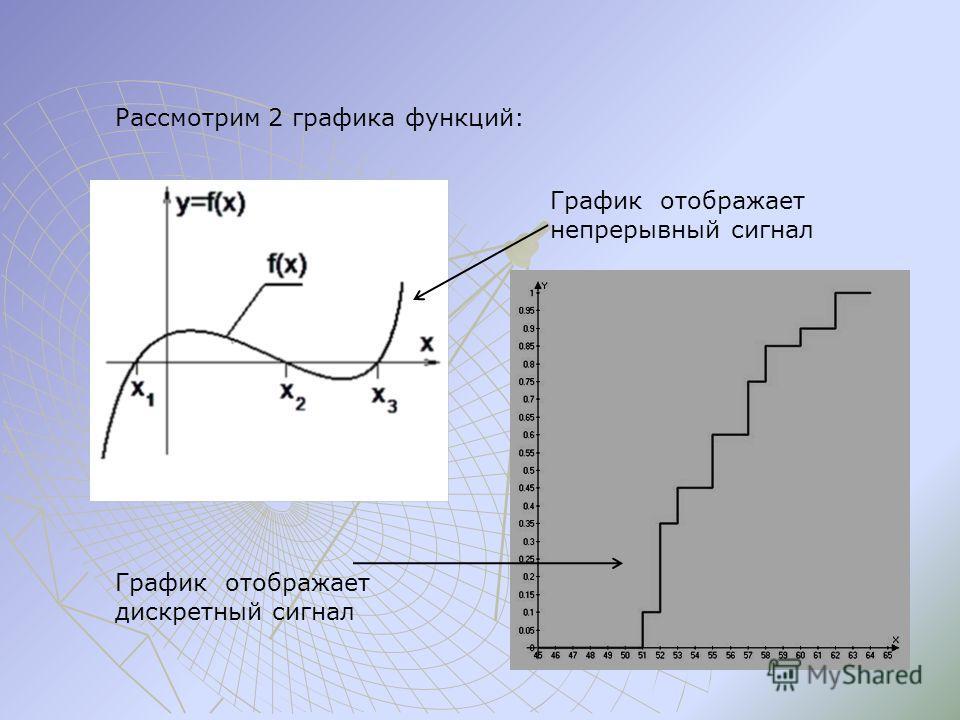 Рассмотрим 2 графика функций: График отображает непрерывный сигнал График отображает дискретный сигнал