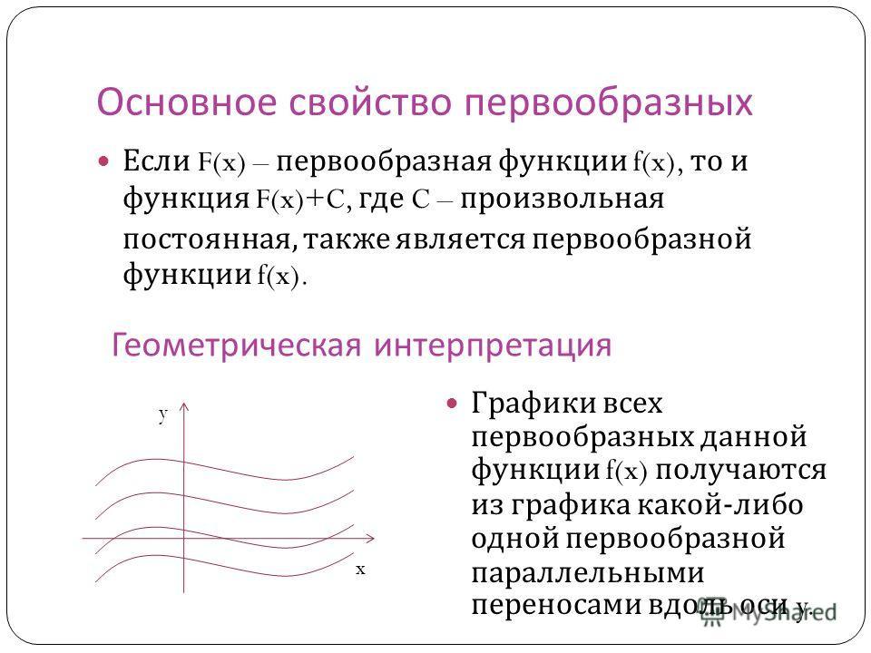 Основное свойство первообразных Если F(x) – первообразная функции f(x), то и функция F(x)+C, где C – произвольная постоянная, также является первообразной функции f(x). Графики всех первообразных данной функции f(x) получаются из графика какой - либо