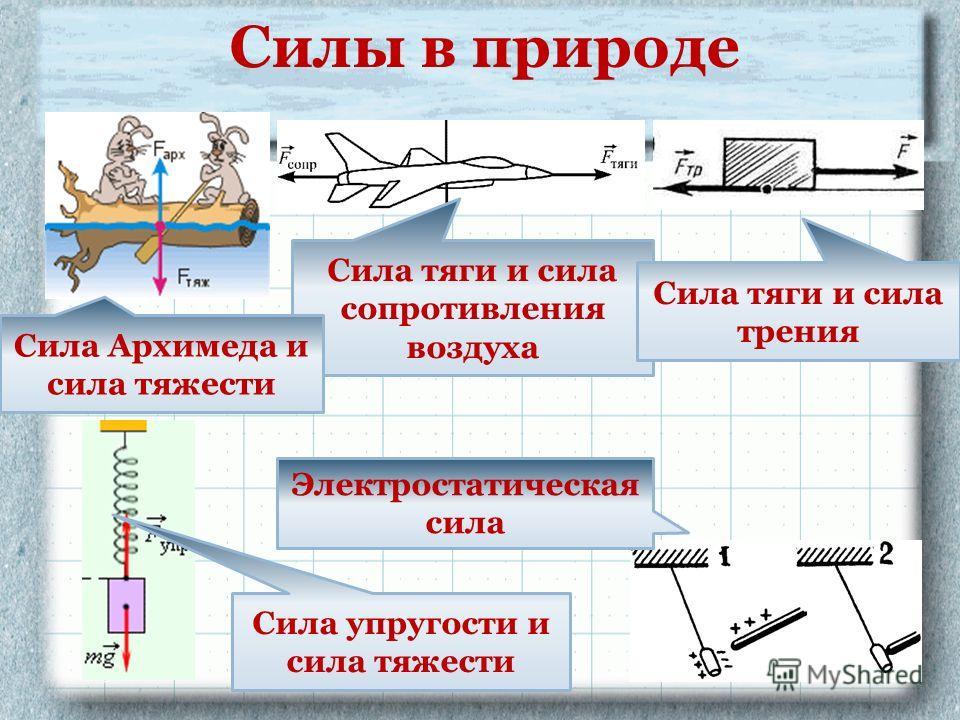 Силы в природе Сила тяги и сила сопротивления воздуха Сила тяги и сила трения Сила Архимеда и сила тяжести Сила упругости и сила тяжести Электростатическая сила