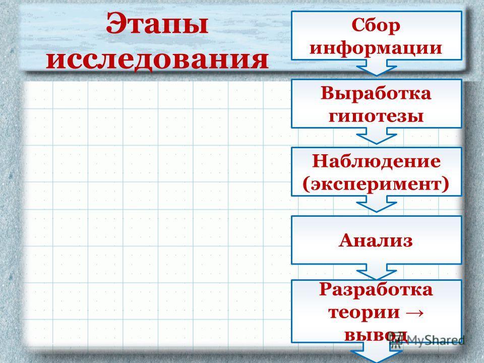 Сбор информации Наблюдение (эксперимент) Анализ Выработка гипотезы Разработка теории вывод Этапы исследования