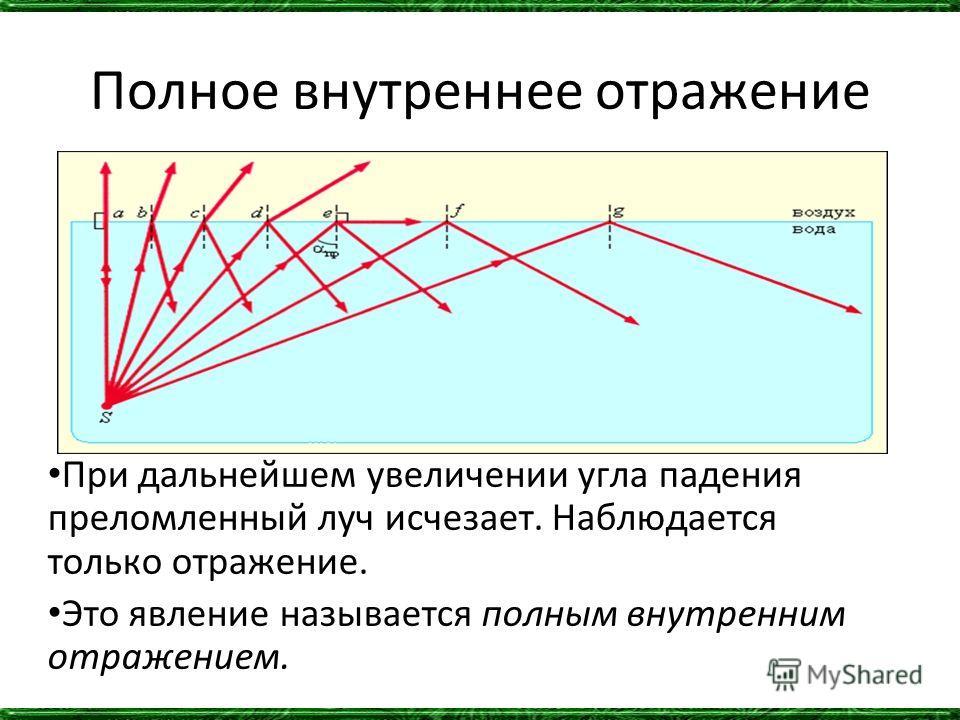 Полное внутреннее отражение При дальнейшем увеличении угла падения преломленный луч исчезает. Наблюдается только отражение. Это явление называется полным внутренним отражением.
