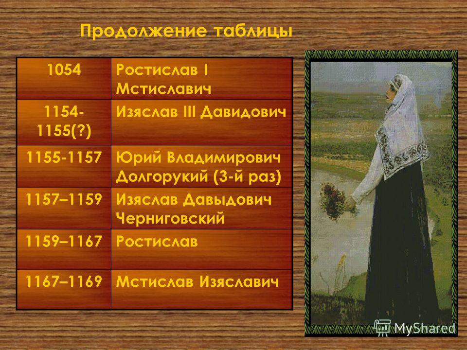 Продолжение таблицы 1054Ростислав I Мстиславич 1154- 1155(?) Изяслав III Давидович 1155-1157Юрий Владимирович Долгорукий (3-й раз) 1157–1159Изяслав Давыдович Черниговский 1159–1167Ростислав 1167–1169Мстислав Изяславич