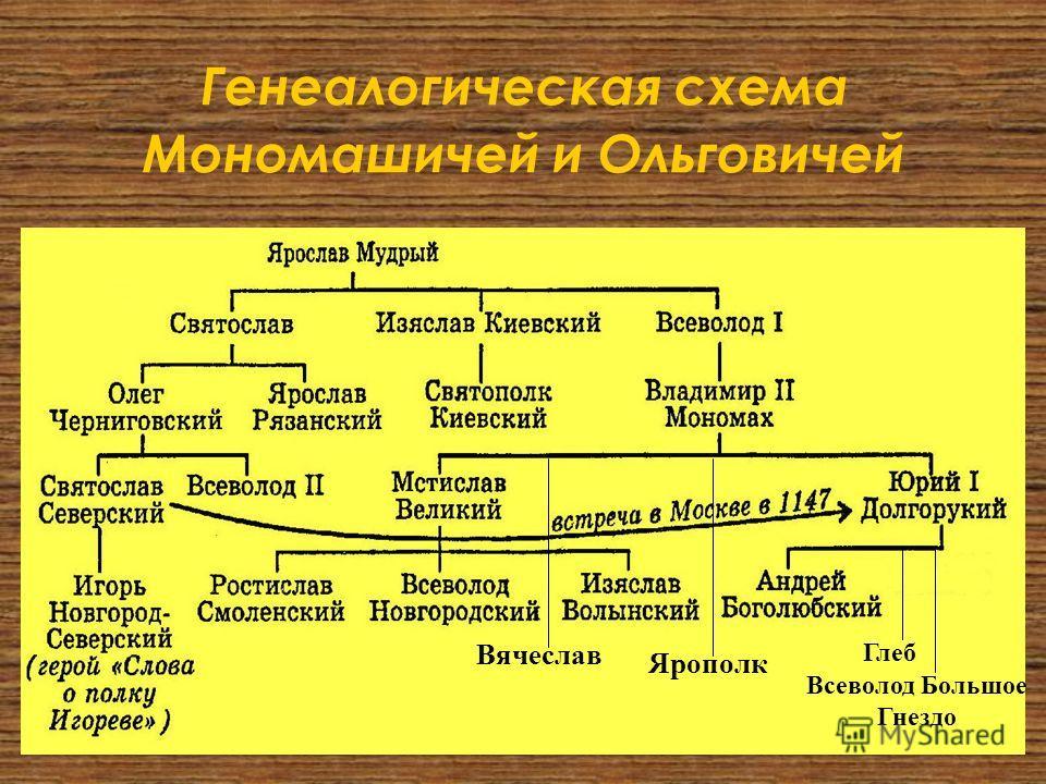 Генеалогическая схема Мономашичей и Ольговичей Ярополк Вячеслав Глеб Всеволод Большое Гнездо