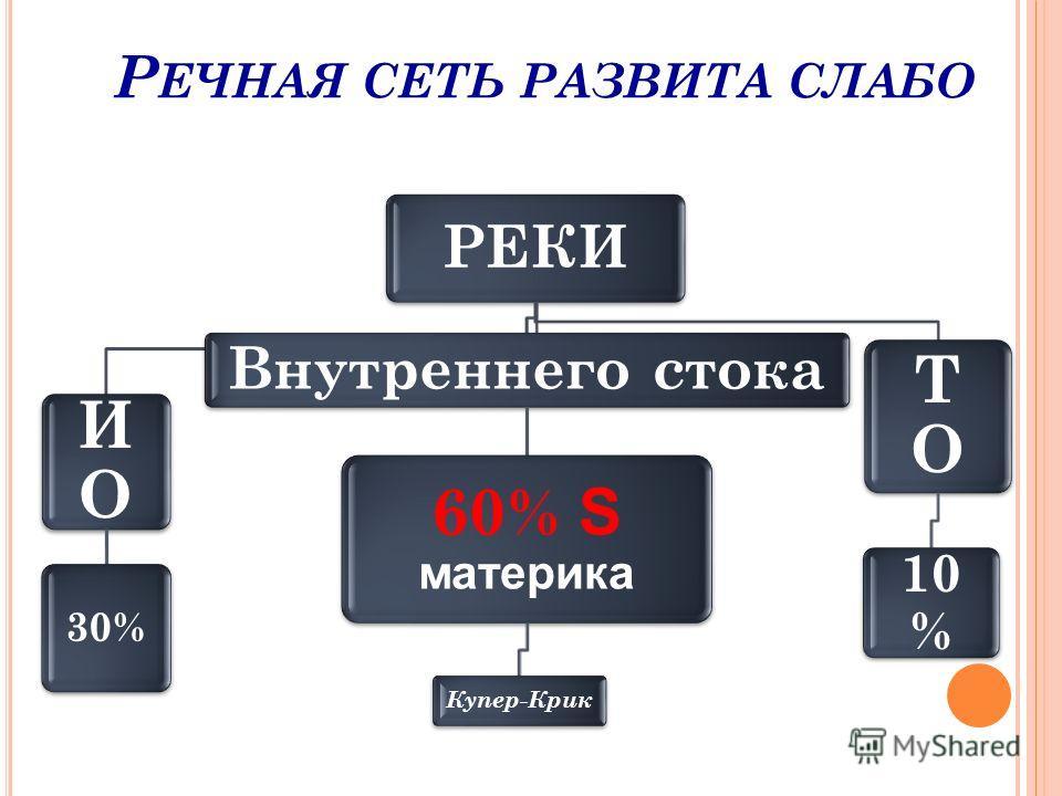 Р ЕЧНАЯ СЕТЬ РАЗВИТА СЛАБО РЕКИ ИОИО 30% Внутреннего стока 60% S материка Купер-Крик ТОТО 10 %