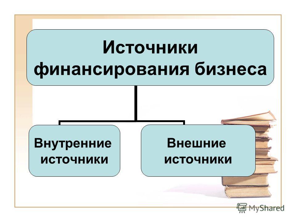 Источники финансирования бизнеса Внутренние источники Внешние источники