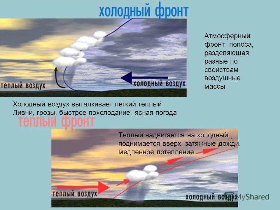 Атмосферный фронт- полоса, разделяющая разные по свойствам воздушные массы Холодный воздух выталкивает лёгкий тёплый Ливни, грозы, быстрое похолодание, ясная погода Тёплый надвигается на холодный, поднимается вверх, затяжные дожди, медленное потеплен