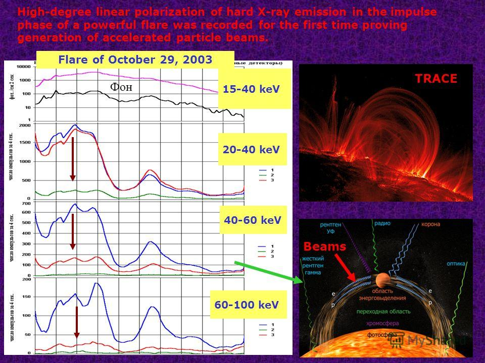 60-100 keV 40-60 keV 20-40 keV 15-40 keV Flare of October 29, 2003 Фон High-degree linear polarization of hard X-ray emission in the impulse phase of a powerful flare was recorded for the first time proving generation of accelerated particle beams. B