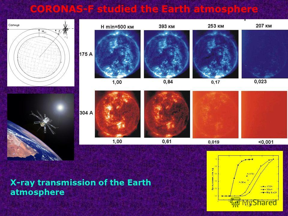 X-ray transmission of the Earth atmosphere CORONAS-F studied the Earth atmosphere