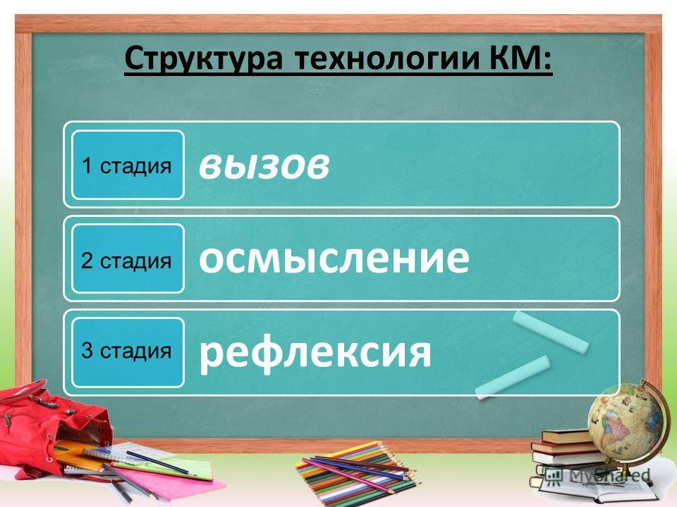 Структура технологии КМ: вызов осмысление рефлексия 1 стадия 2 стадия 3 стадия