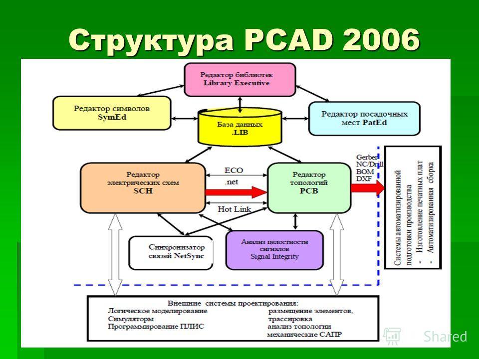 Структура PCAD 2006