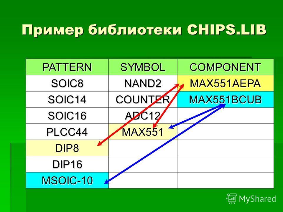 Пример библиотеки CHIPS.LIB PATTERNSYMBOLCOMPONENT SOIC8NAND2MAX551AEPA SOIC14COUNTERMAX551BCUB SOIC16ADC12 PLCC44MAX551 DIP8 DIP16 MSOIC-10