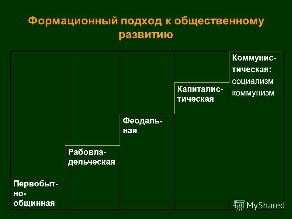 Формационный подход к общественному развитию Коммунис- тическая: социализм коммунизм Капиталис- тическая Феодаль- ная Рабовла- дельческая Первобыт- но- общинная
