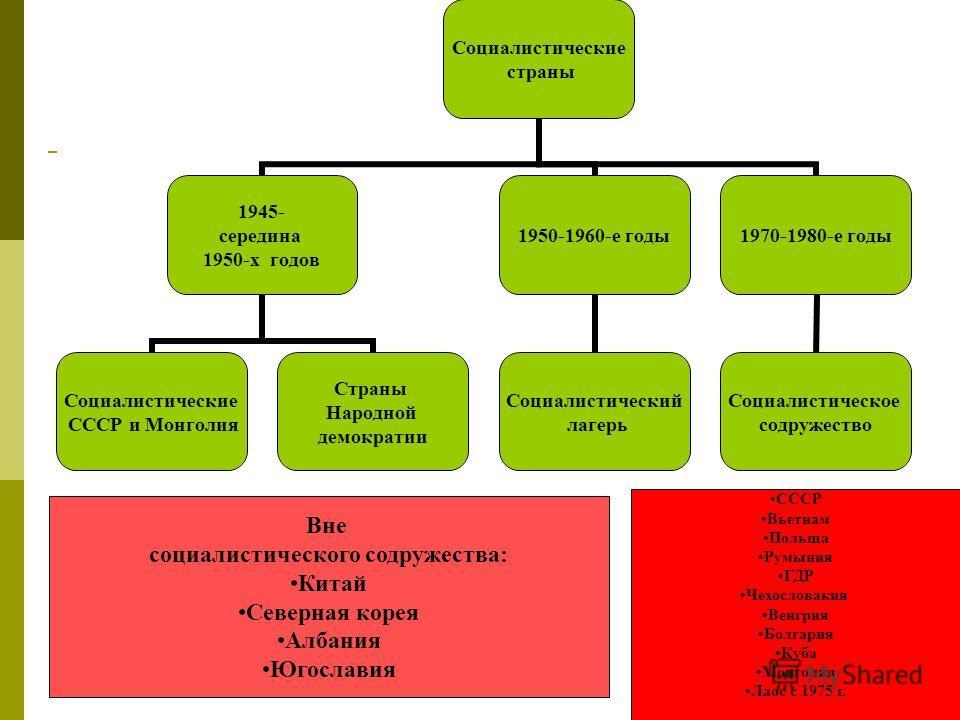 Социалистические страны 1945- середина 1950-х годов Социалистические СССР и Монголия Страны Народной демократии 1950-1960-е годы Социалистический лагерь 1970-1980-е годы Социалистическое содружество СССР Вьетнам Польша Румыния ГДР Чехословакия Венгри