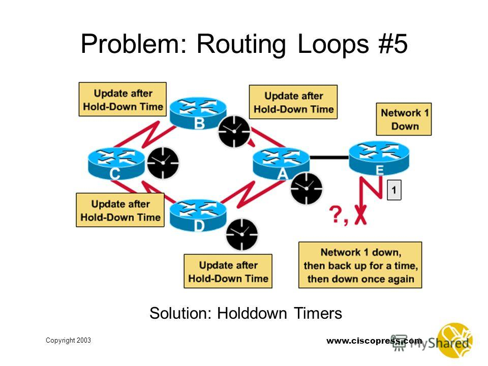 www.ciscopress.com Copyright 2003 Problem: Routing Loops #5 Solution: Holddown Timers