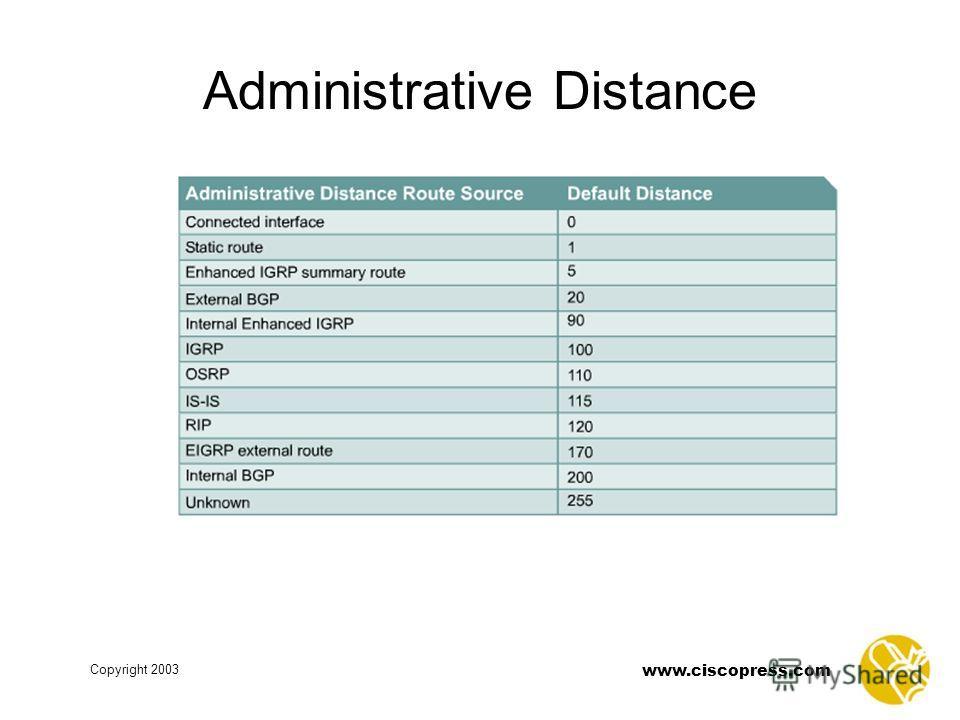 www.ciscopress.com Copyright 2003 Administrative Distance