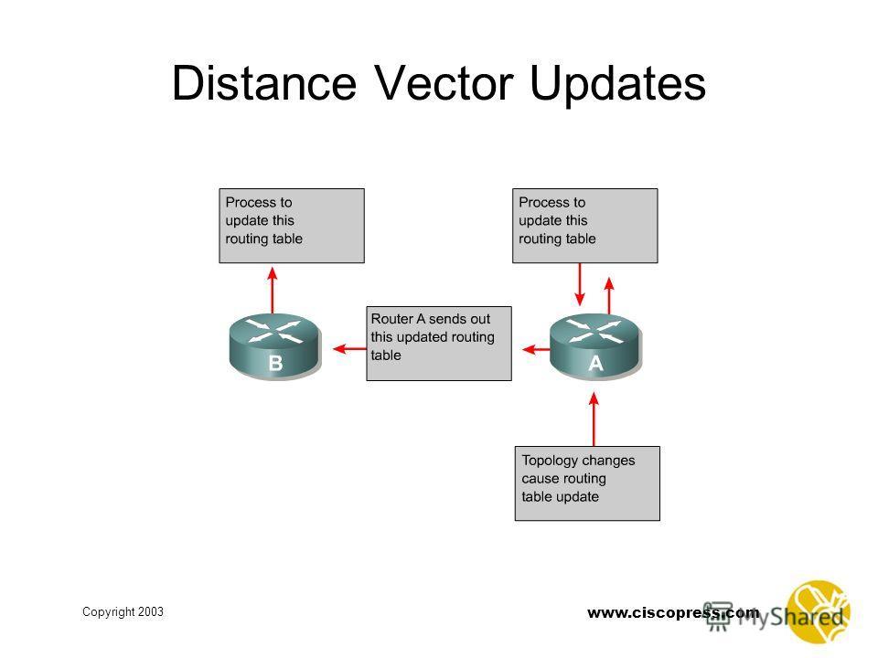 www.ciscopress.com Copyright 2003 Distance Vector Updates