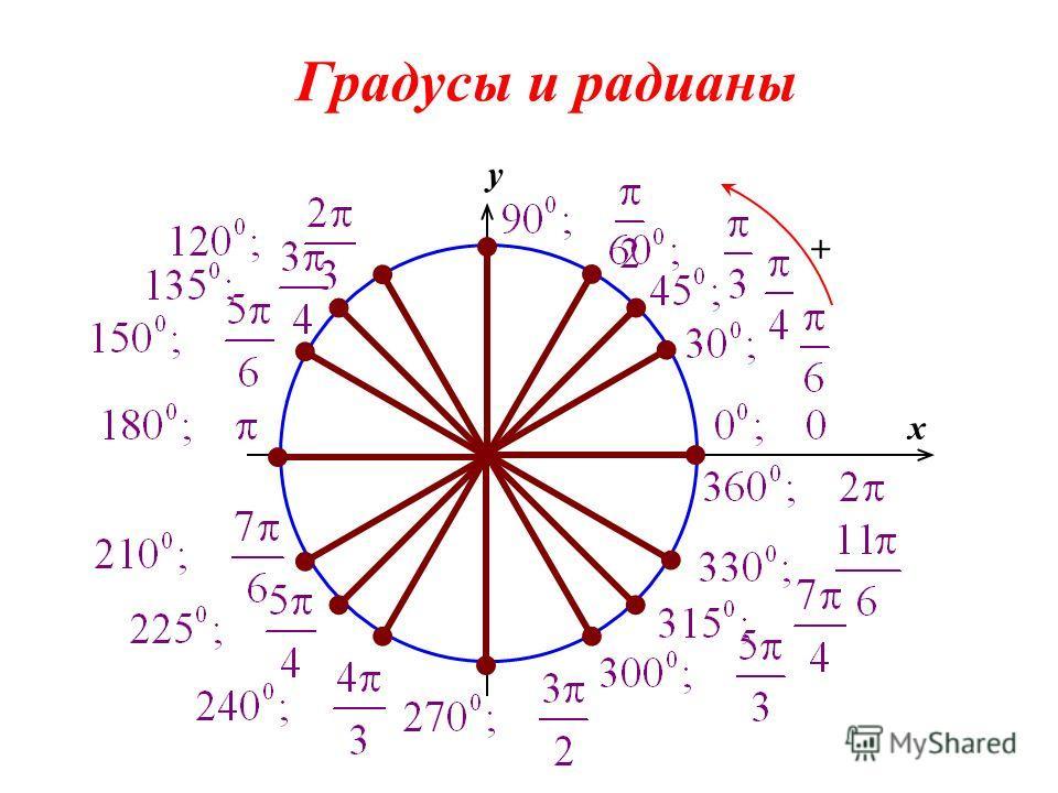 0 x y + Градусы и радианы