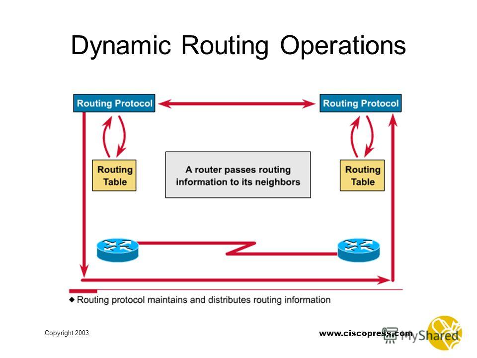 www.ciscopress.com Copyright 2003 Dynamic Routing Operations