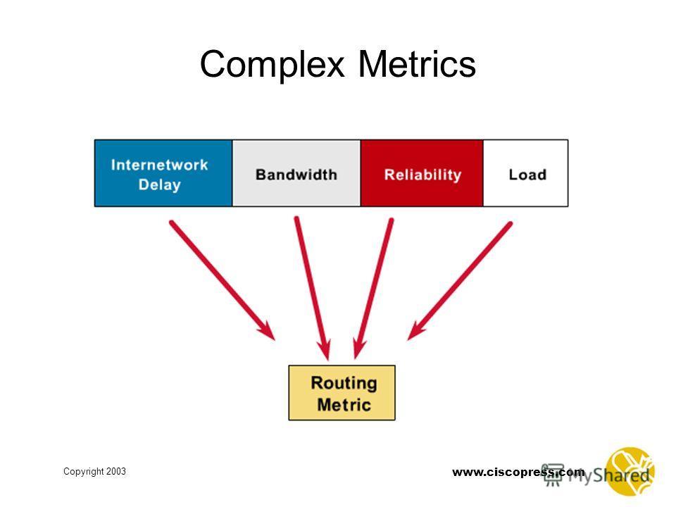 www.ciscopress.com Copyright 2003 Complex Metrics
