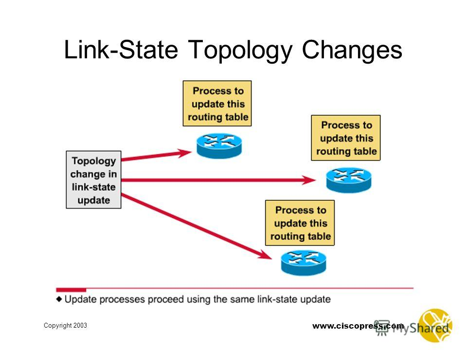 www.ciscopress.com Copyright 2003 Link-State Topology Changes