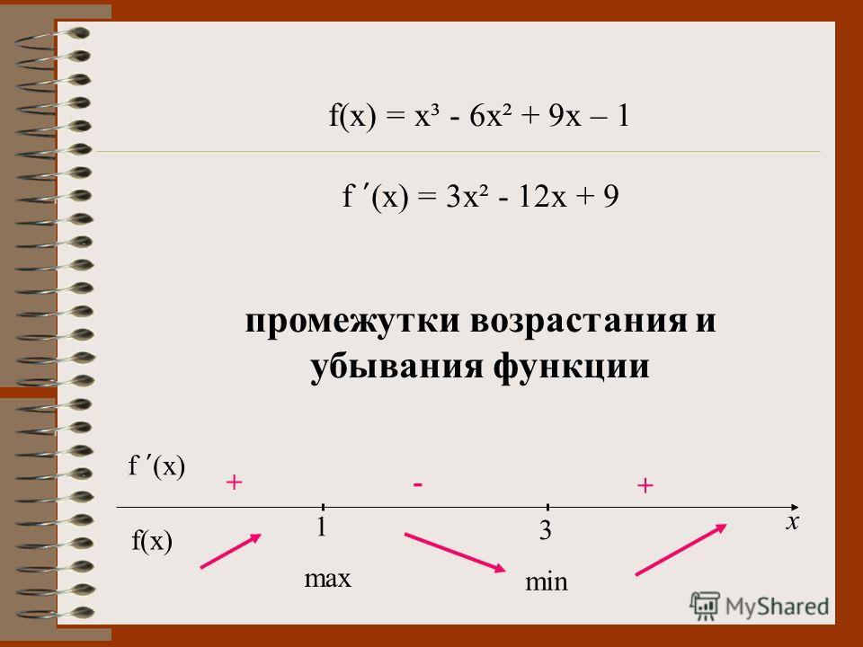 f(x) = x³ - 6x² + 9x – 1 f (x) = 3x² - 12x + 9 промежутки возрастания и убывания функции х f (x) 1 3 +- + max min