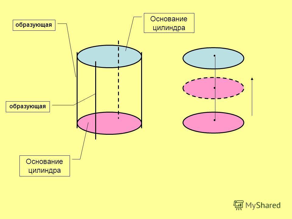 Основание цилиндра образующая