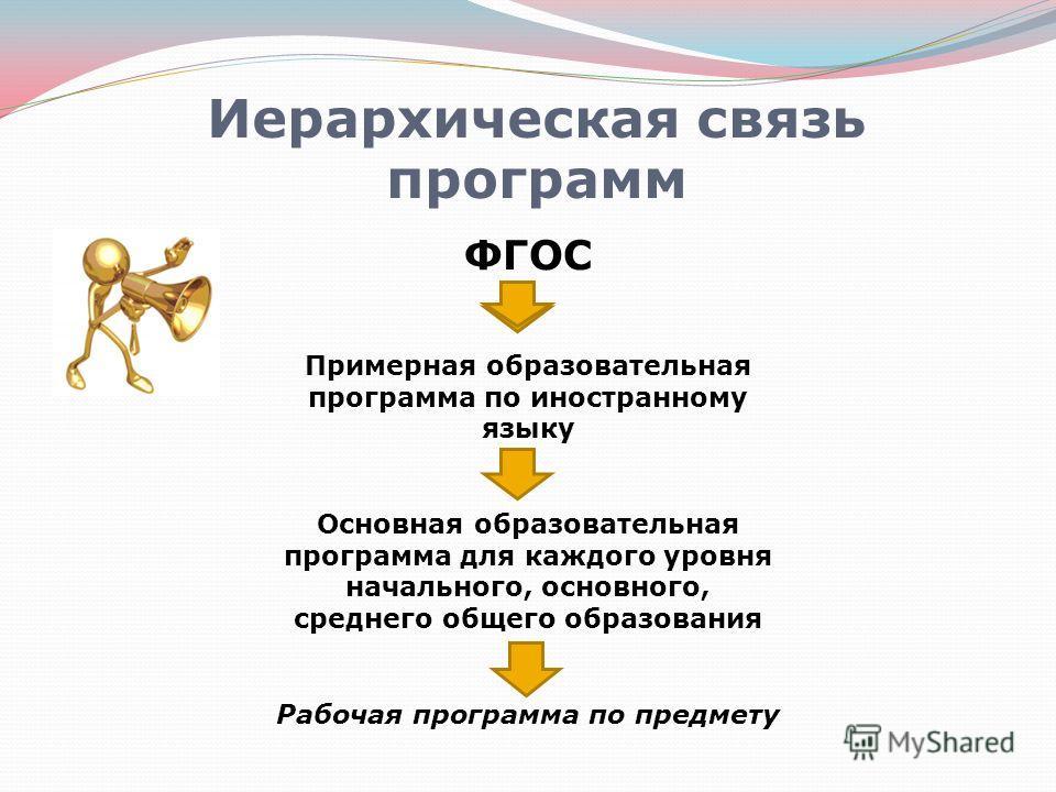 Иерархическая связь программ ФГОС Примерная образовательная программа по иностранному языку Основная образовательная программа для каждого уровня начального, основного, среднего общего образования Рабочая программа по предмету