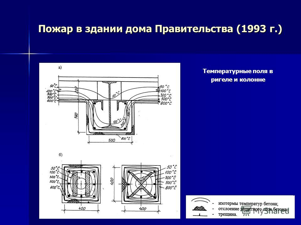 Пожар в здании дома Правительства (1993 г.) Температурные поля в ригеле и колонне