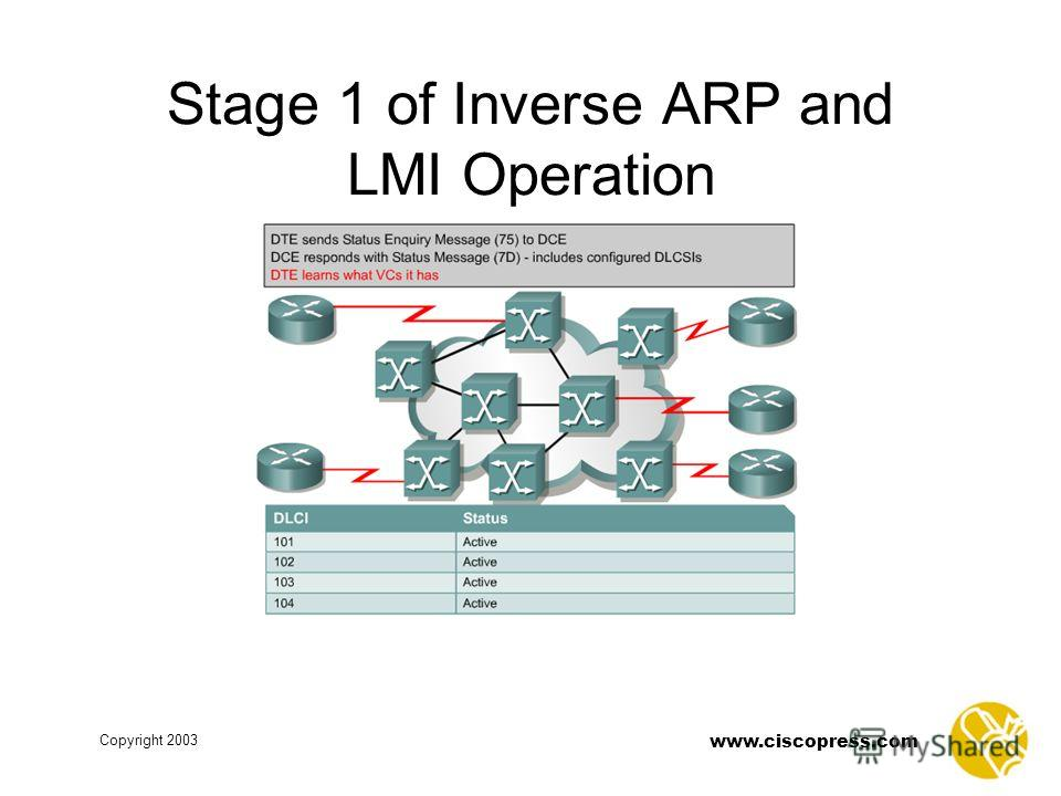 www.ciscopress.com Copyright 2003 Stage 1 of Inverse ARP and LMI Operation