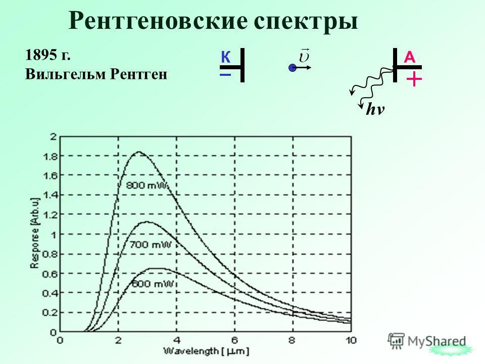 Рентгеновские спектры 1895 г. Вильгельм Рентген КА hv