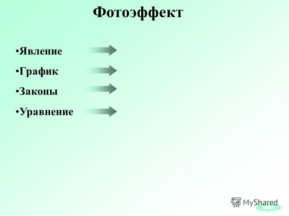 Фотоэффект Явление График Законы Уравнение