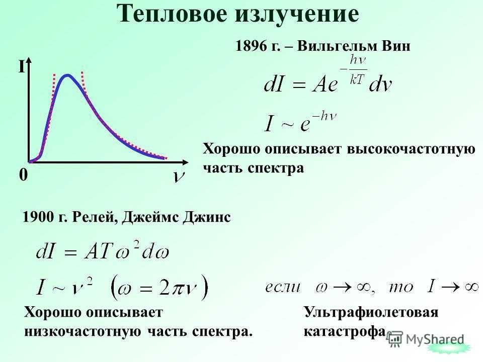 I 0 Тепловое излучение 1896 г. – Вильгельм Вин Хорошо описывает высокочастотную часть спектра 1900 г. Релей, Джеймс Джинс Хорошо описывает низкочастотную часть спектра. Ультрафиолетовая катастрофа
