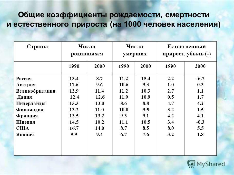 Общие коэффициенты рождаемости, смертности и естественного прироста (на 1000 человек населения) Страны Число родившихся Число умерших Естественный прирост, убыль (-) 199020001990200019902000 Россия Австрия Великобритания Дания Нидерланды Финляндия Фр