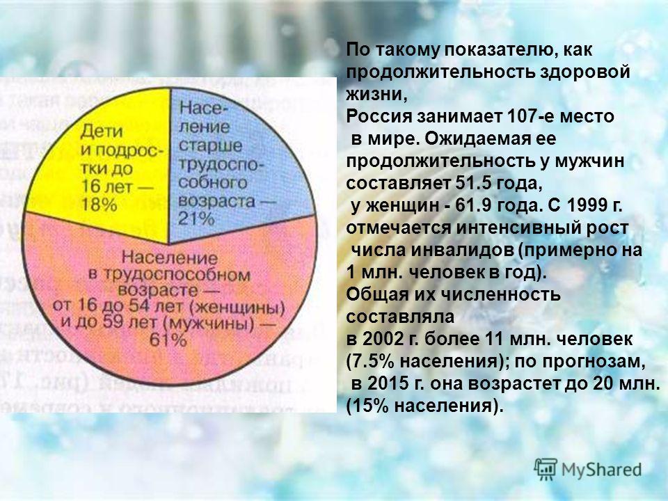 По такому показателю, как продолжительность здоровой жизни, Россия занимает 107-е место в мире. Ожидаемая ее продолжительность у мужчин составляет 51.5 года, у женщин - 61.9 года. С 1999 г. отмечается интенсивный рост числа инвалидов (примерно на 1 м