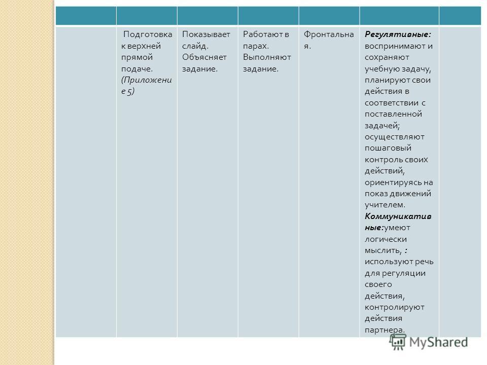 Подготовка к верхней прямой подаче. ( Приложени е 5) Показывает слайд. Объясняет задание. Работают в парах. Выполняют задание. Фронтальна я. Регулятивные : воспринимают и сохраняют учебную задачу, планируют свои действия в соответствии с поставленной