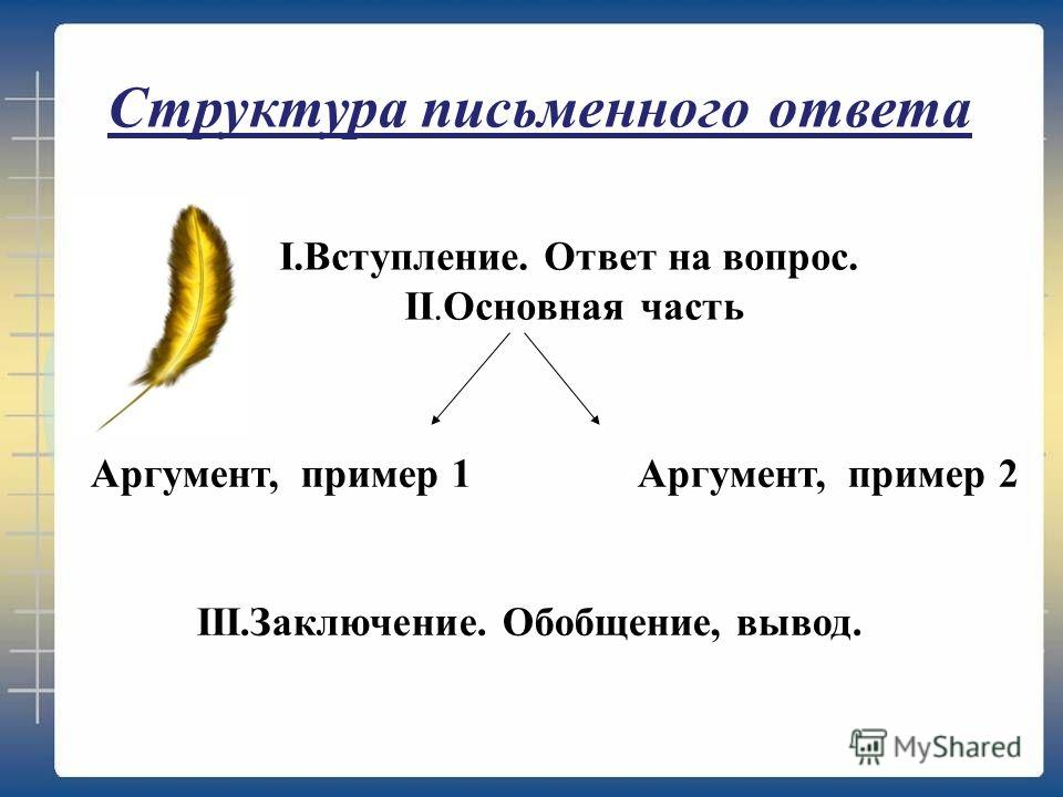I.Вступление. Ответ на вопрос. II.Основная часть Аргумент, пример 1 Аргумент, пример 2 III.Заключение. Обобщение, вывод. Структура письменного ответа