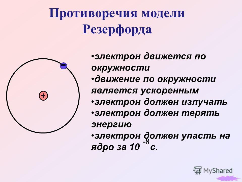 Противоречия модели Резерфорда электрон движется по окружности движение по окружности является ускоренным электрон должен излучать электрон должен терять энергию электрон должен упасть на ядро за 10 с. -8