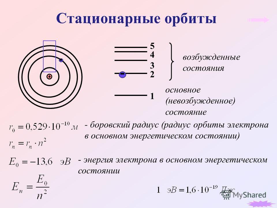 Стационарные орбиты основное (невозбужденное) состояние возбужденные состояния 1 2 3 4 5 - боровский радиус (радиус орбиты электрона в основном энергетическом состоянии) - энергия электрона в основном энергетическом состоянии