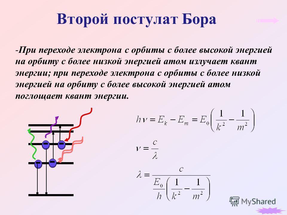 Второй постулат Бора -При переходе электрона с орбиты с более высокой энергией на орбиту с более низкой энергией атом излучает квант энергии; при переходе электрона с орбиты с более низкой энергией на орбиту с более высокой энергией атом поглощает кв