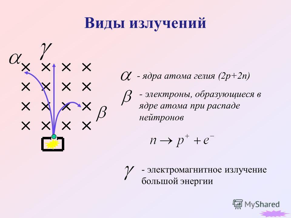 Виды излучений - ядра атома гелия (2p+2n) - электромагнитное излучение большой энергии - электроны, образующиеся в ядре атома при распаде нейтронов