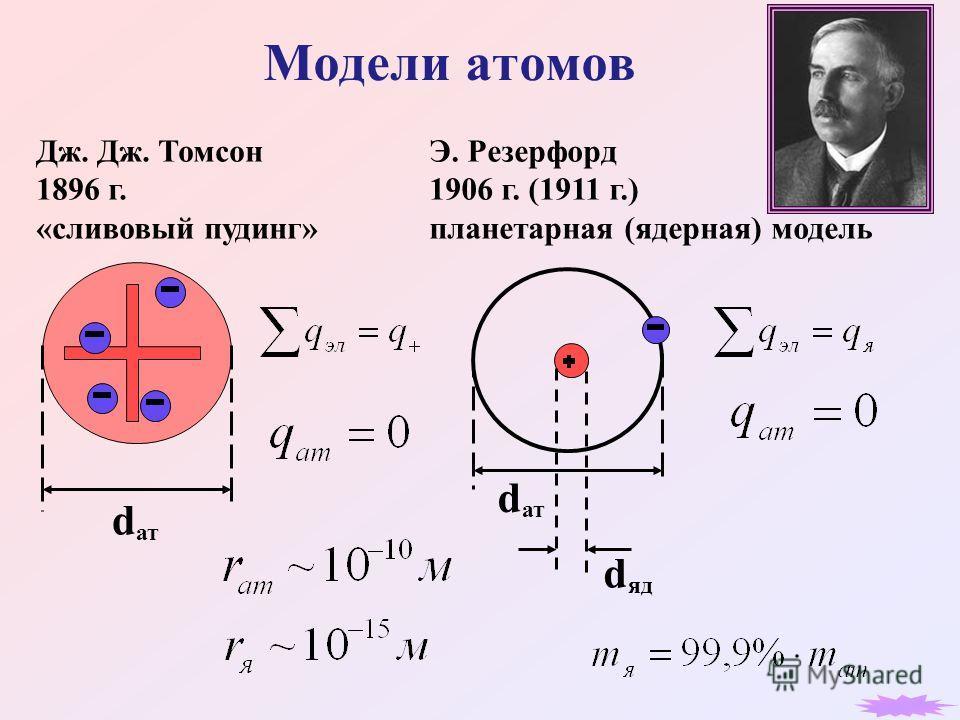 d ат d d яд Дж. Дж. Томсон 1896 г. «сливовый пудинг» Э. Резерфорд 1906 г. (1911 г.) планетарная (ядерная) модель
