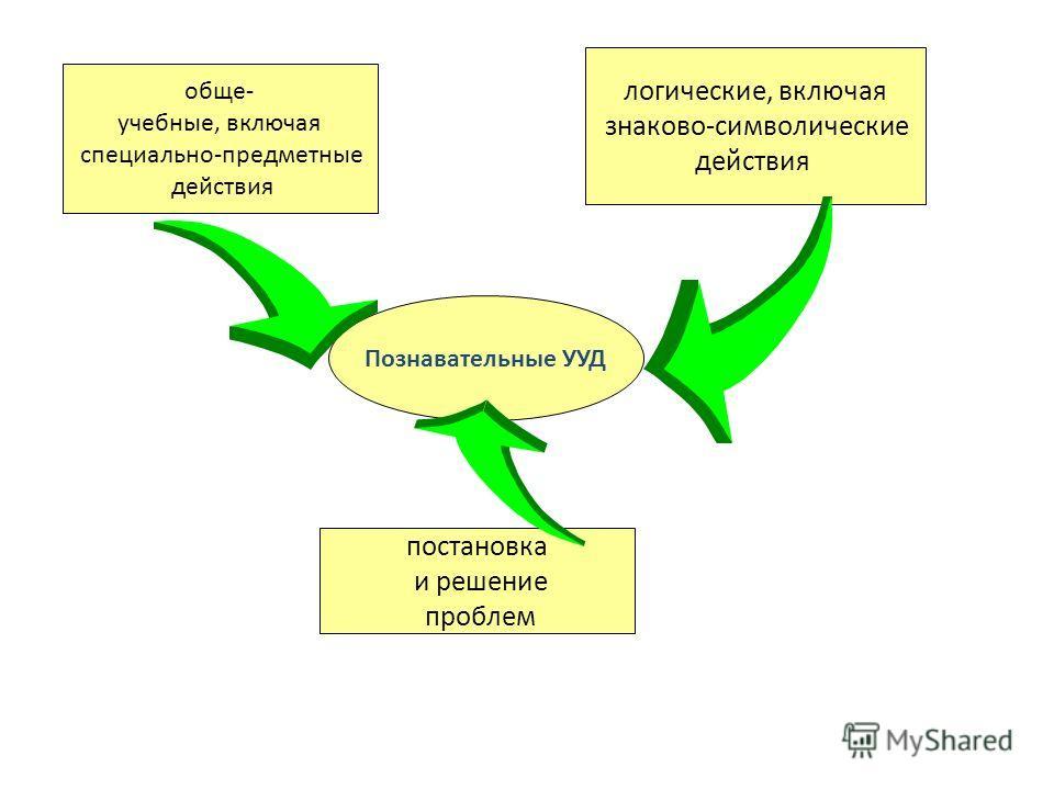 Познавательные УУД обще- учебные, включая специально-предмлетные действия логические, включая знаково-символические действия постановка и решение проблем