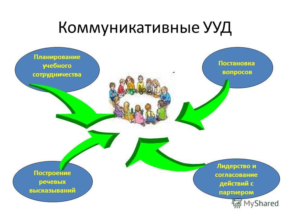 Коммуникативные УУД Планирование учебного сотрудничества Постановка вопросов Построение речевых высказываний Лидерство и согласование действий с партнером