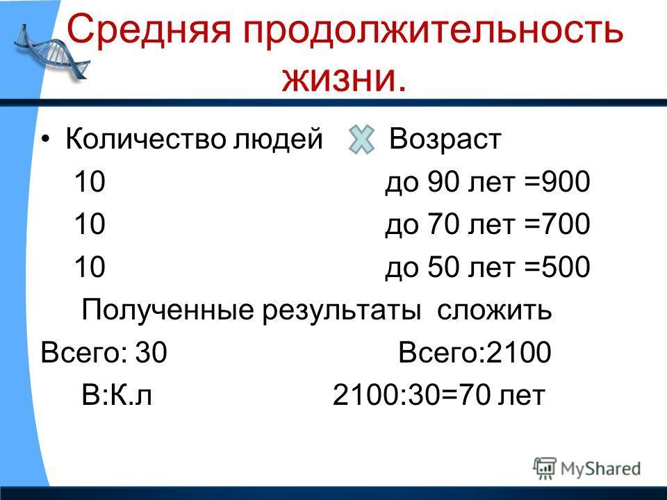 Средняя продолжительность жизни. Количество людей Возраст 10 до 90 лет =900 10 до 70 лет =700 10 до 50 лет =500 Полученные результаты сложить Всего: 30 Всего:2100 В:К.л 2100:30=70 лет