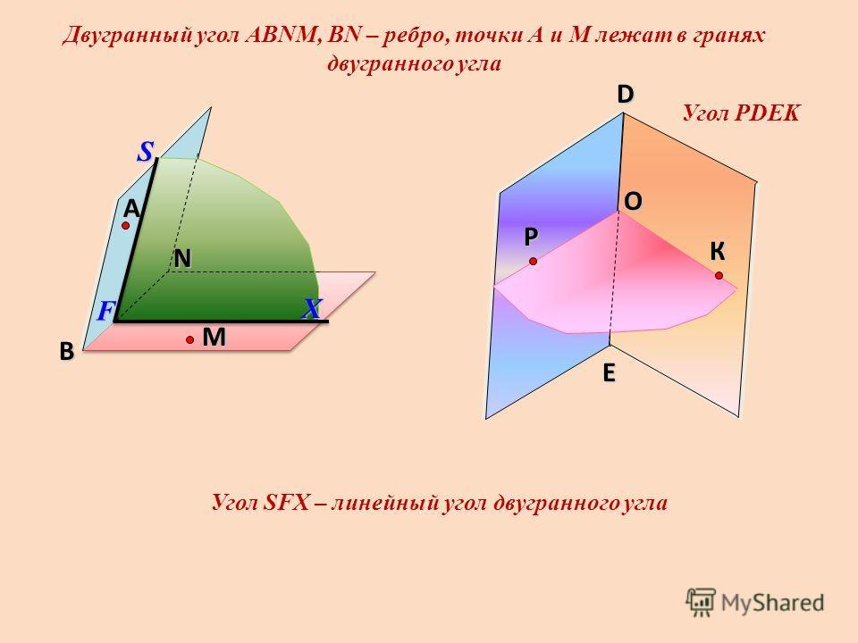 O Угол РDEK Двугранный угол АВNМ, ВN – ребро, точки А и М лежат в гранях двугранного угла А В N Р M К D E Угол SFX – линейный угол двугранного углаSX F