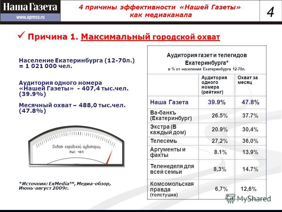4 4 причины эффективности «Нашей Газеты» как медиаканала Население Екатеринбурга (12-70 л.) = 1 021 000 чел. Аудитория одного номера «Нашей Газеты» - 407,4 тыс.чел. (39.9%) Месячный охват – 488,0 тыс.чел. (47.8%) *Источник: ExMedia TM, Медиа-обзор, И
