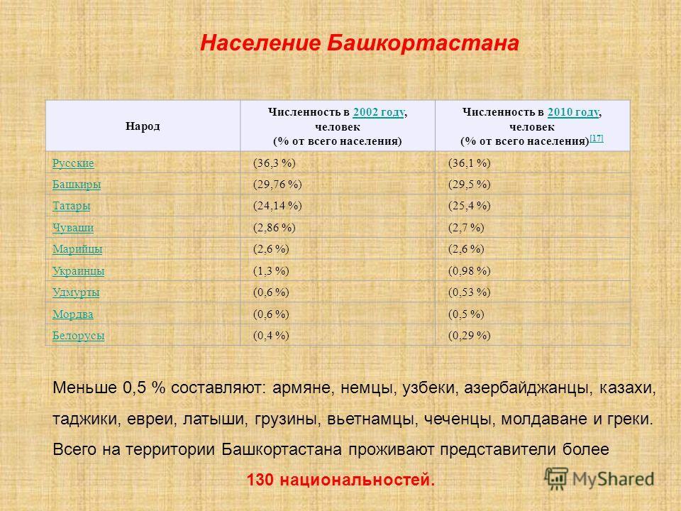 Народ Численность в 2002 году, человек (% от всего населения)2002 году Численность в 2010 году, человек (% от всего населения) [17]2010 году [17] Русские (36,3 %) (36,1 %) Башкиры (29,76 %) (29,5 %) Татары (24,14 %) (25,4 %) Чуваши (2,86 %) (2,7 %) М